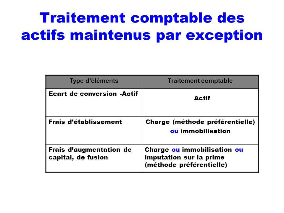 Traitement comptable des actifs maintenus par exception