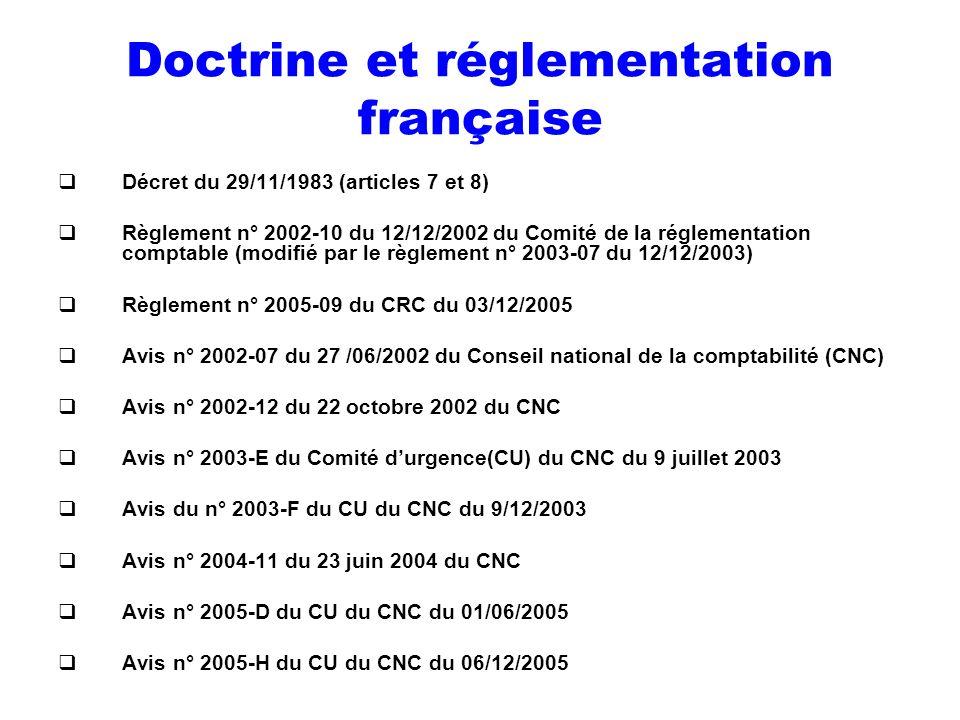 Doctrine et réglementation française