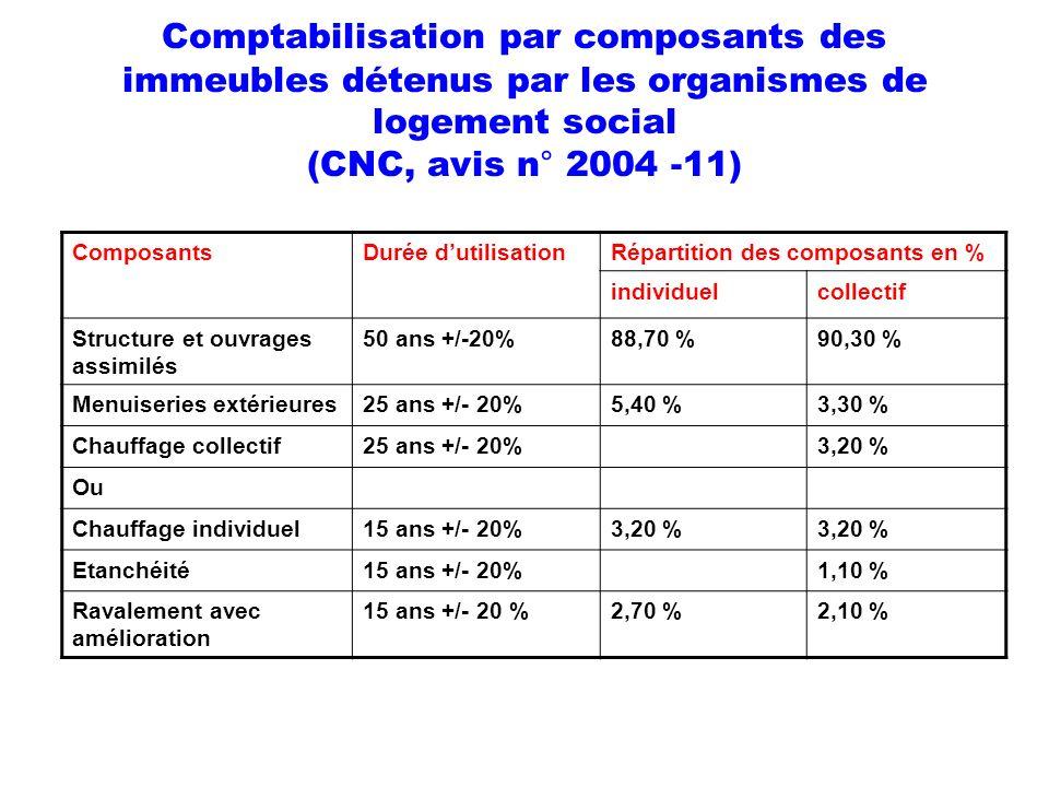 Comptabilisation par composants des immeubles détenus par les organismes de logement social (CNC, avis n° 2004 -11)