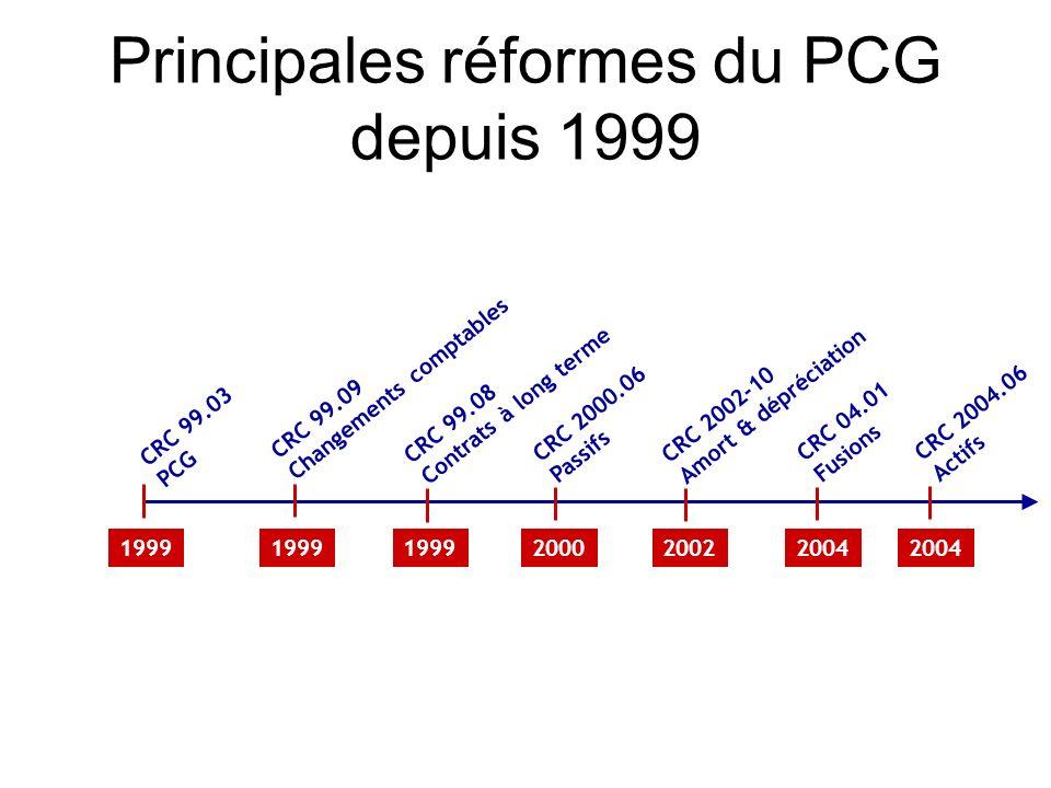 Principales réformes du PCG depuis 1999