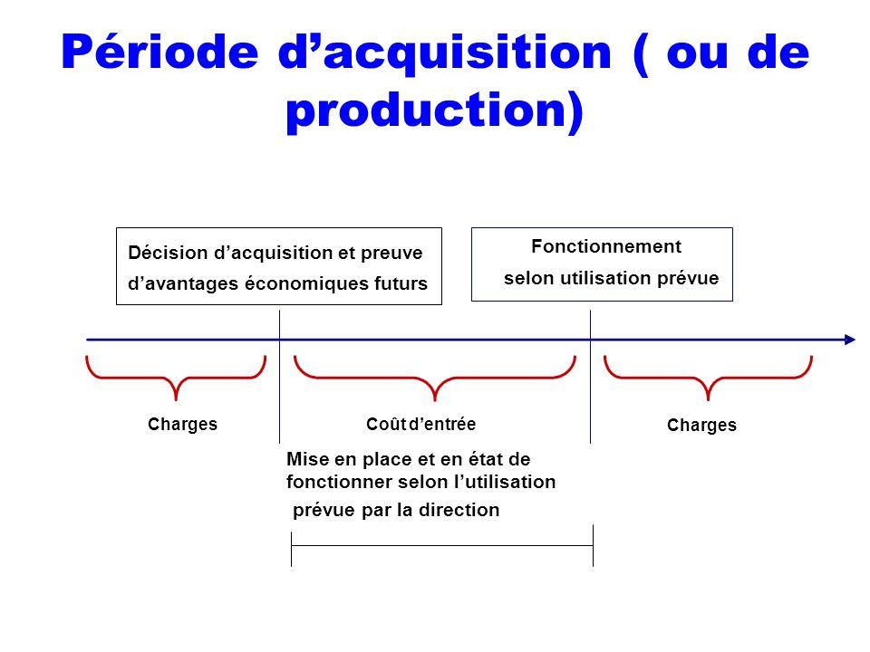Période d'acquisition ( ou de production)