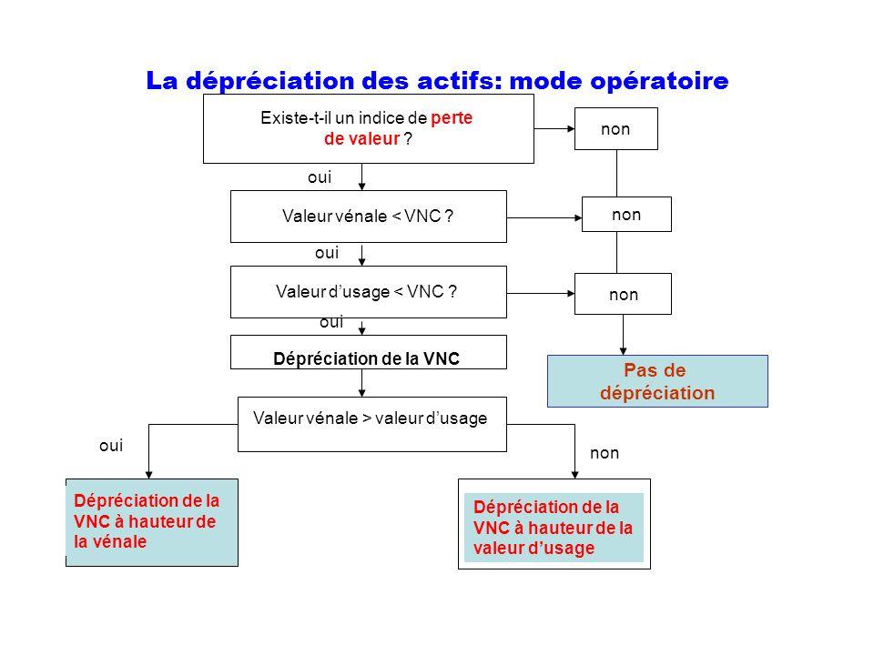 La dépréciation des actifs: mode opératoire