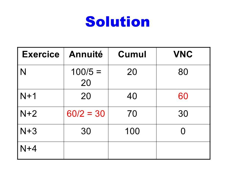 Solution Exercice Annuité Cumul VNC N 100/5 = 20 20 80 N+1 40 60 N+2