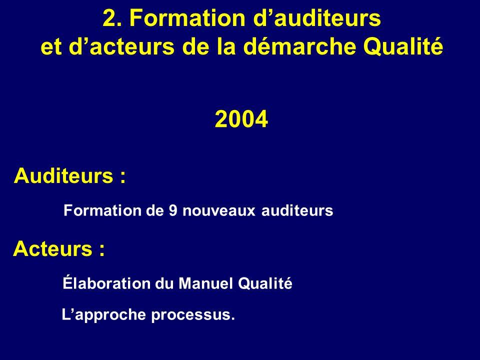 2. Formation d'auditeurs et d'acteurs de la démarche Qualité