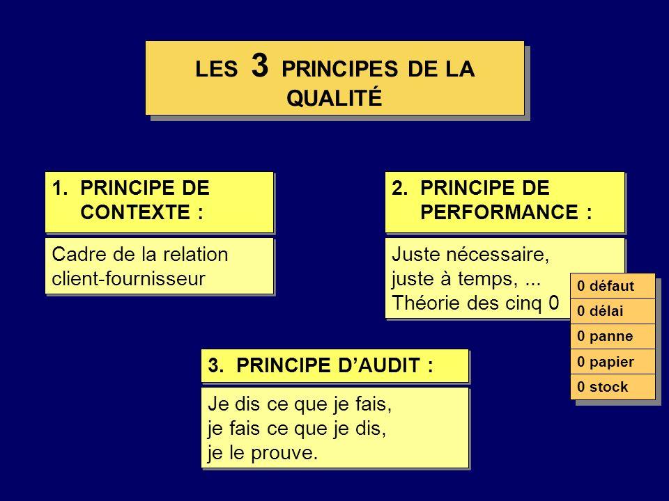 LES 3 PRINCIPES DE LA QUALITÉ