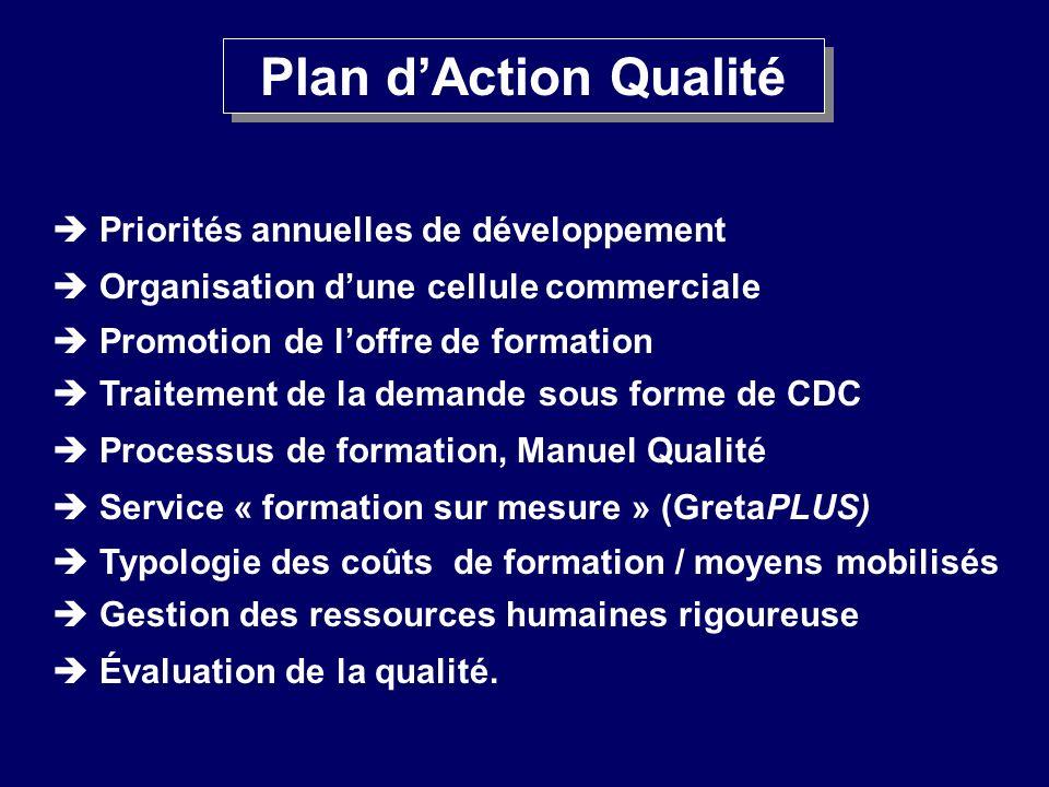 Plan d'Action Qualité  Priorités annuelles de développement