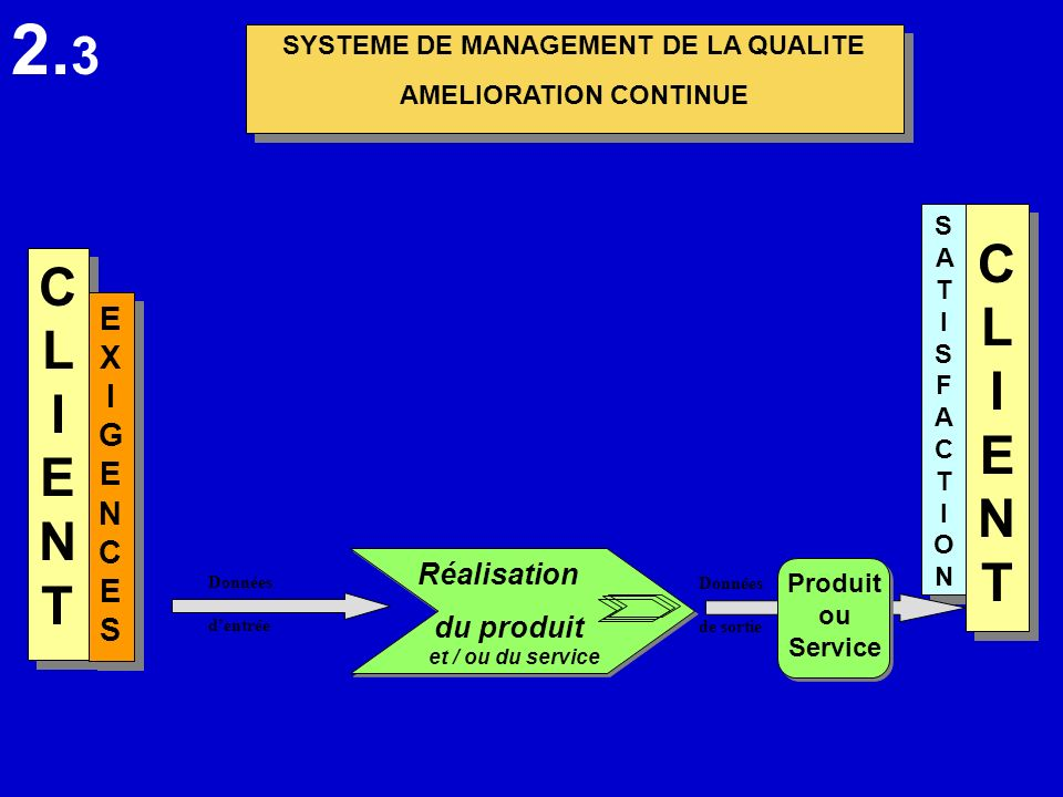 SYSTEME DE MANAGEMENT DE LA QUALITE AMELIORATION CONTINUE