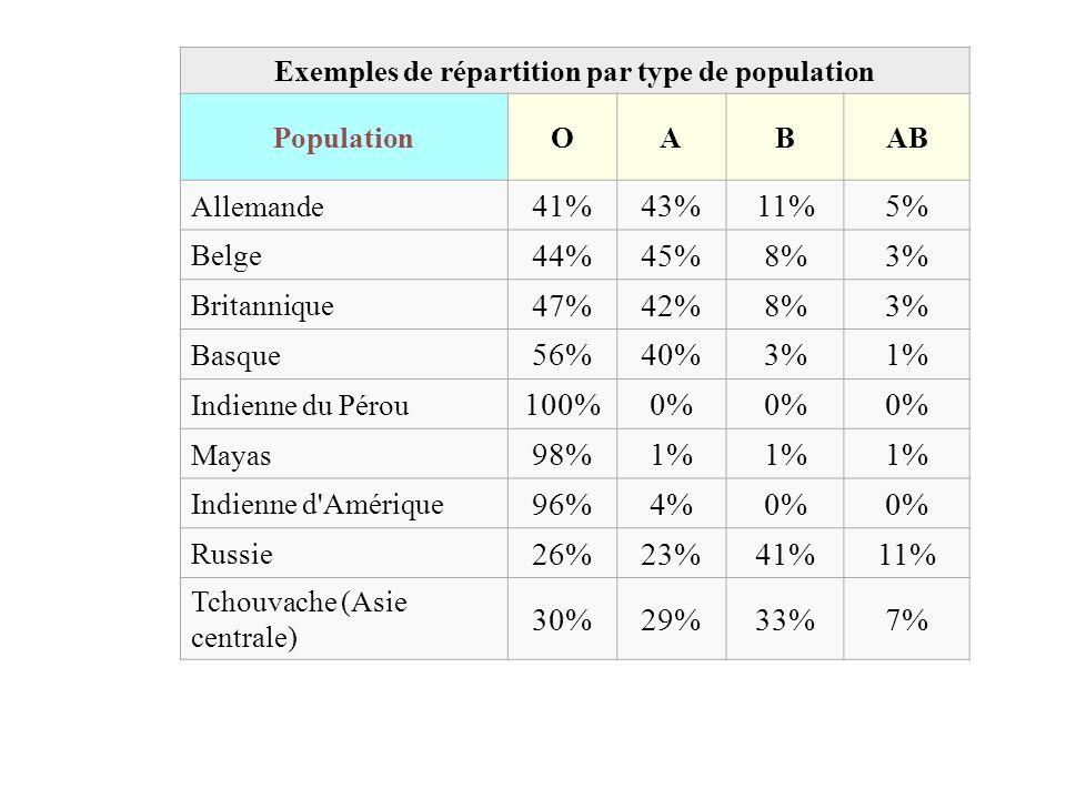 Exemples de répartition par type de population
