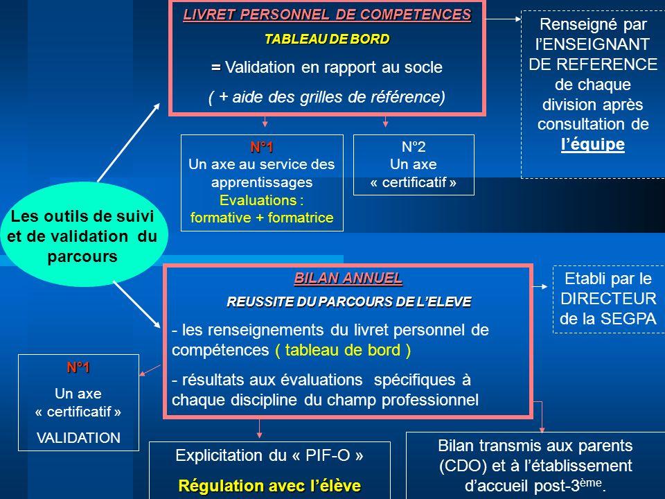 = Validation en rapport au socle ( + aide des grilles de référence)