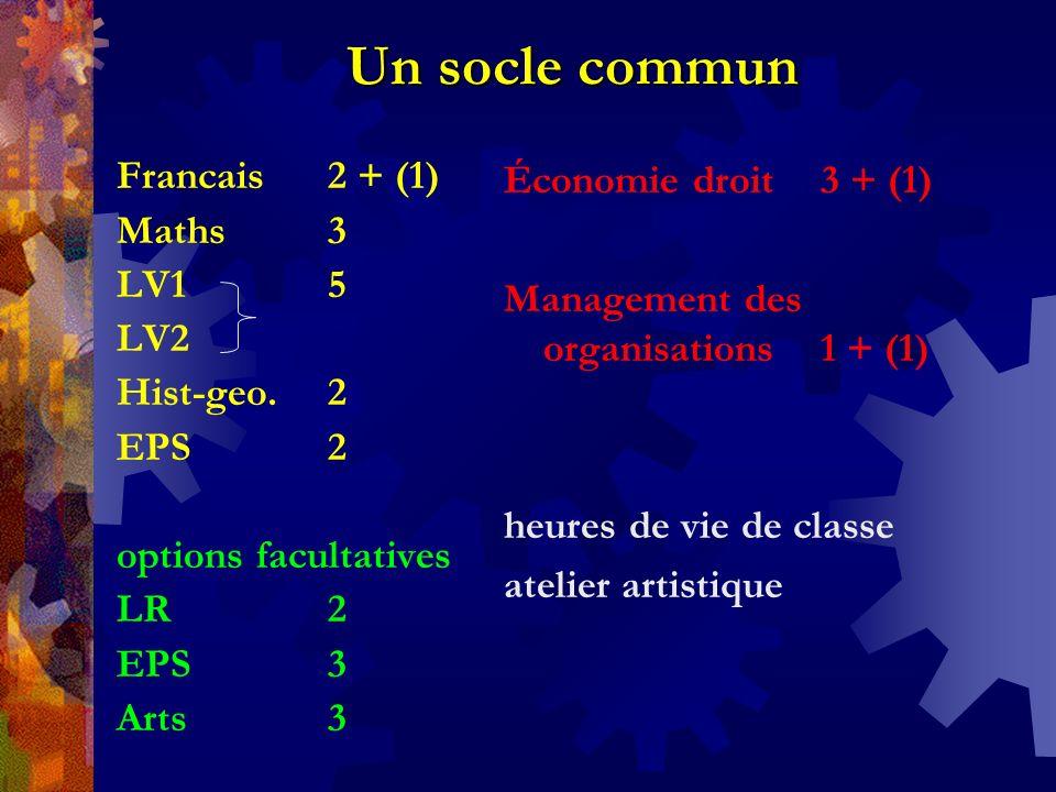 Un socle commun Francais 2 + (1) Maths 3 LV1 5 LV2 Hist-geo. 2 EPS 2