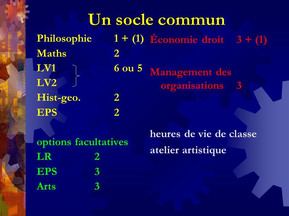 Un socle commun Philosophie 1 + (1) Maths 2 LV1 6 ou 5 LV2 Hist-geo. 2