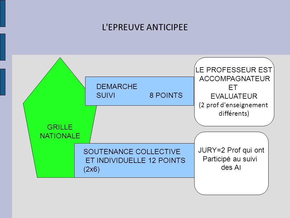 L EPREUVE ANTICIPEE LE PROFESSEUR EST ACCOMPAGNATEUR ET EVALUATEUR