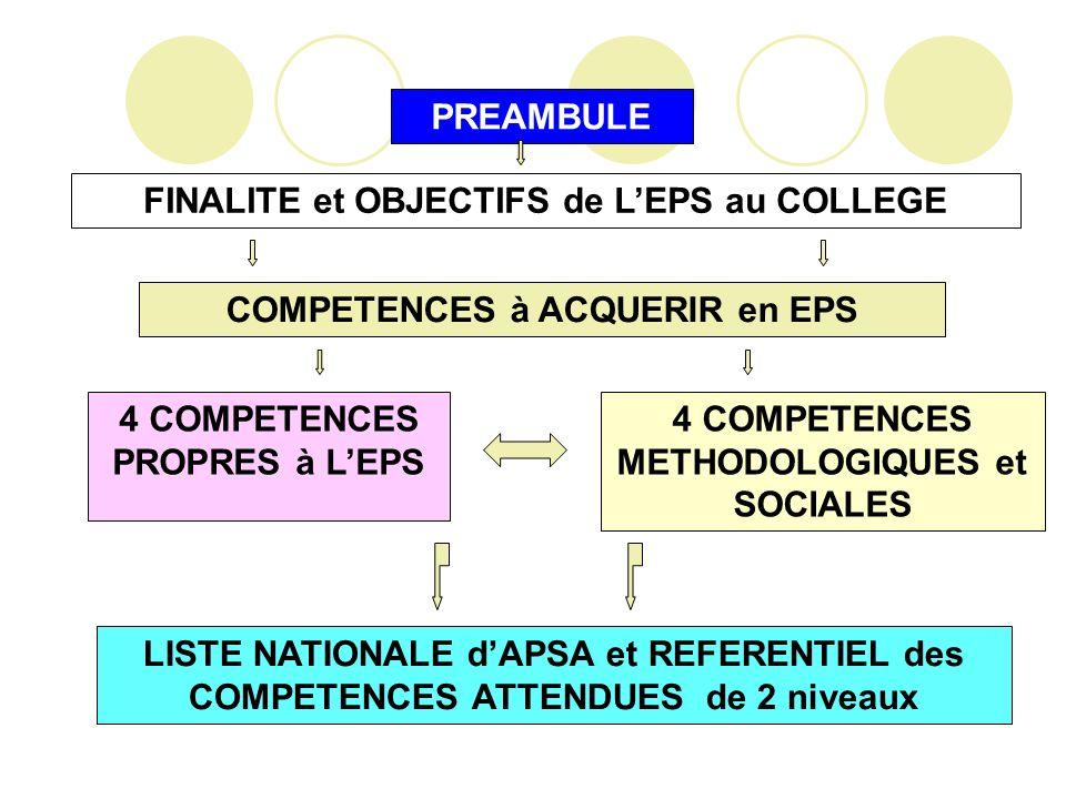 FINALITE et OBJECTIFS de L'EPS au COLLEGE
