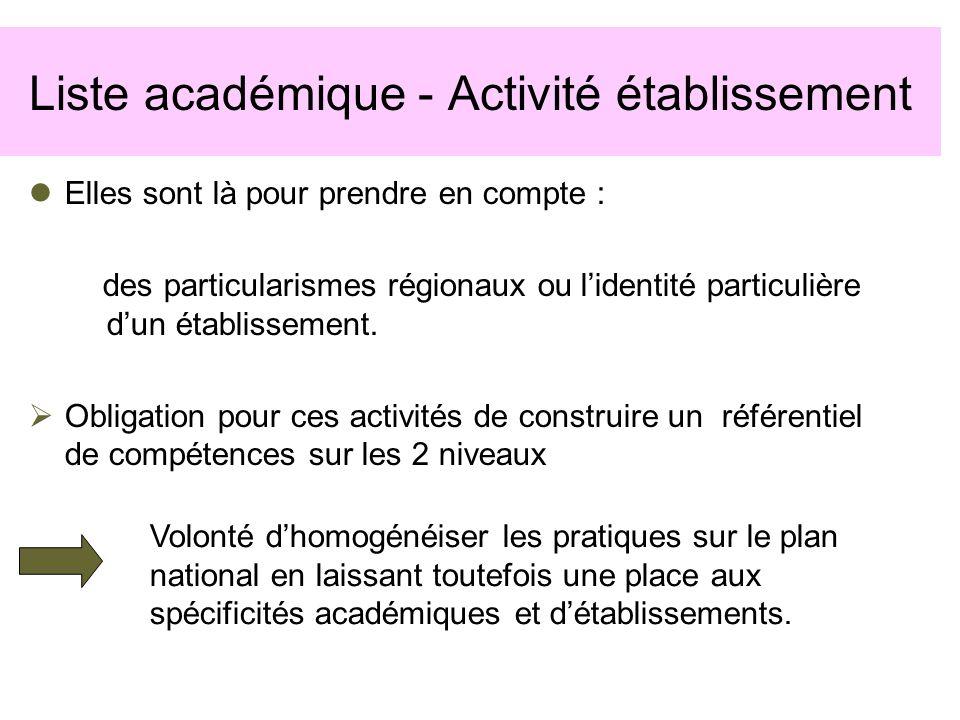 Liste académique - Activité établissement