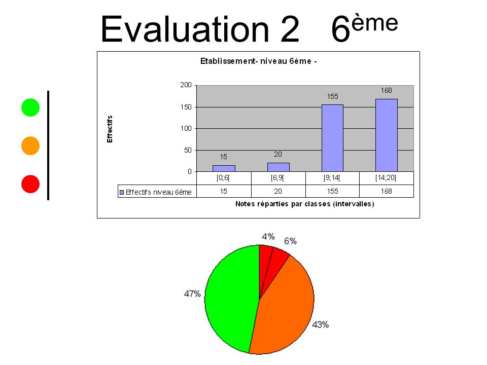 Evaluation 2 6ème