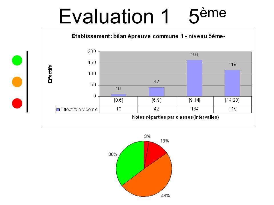 Evaluation 1 5ème
