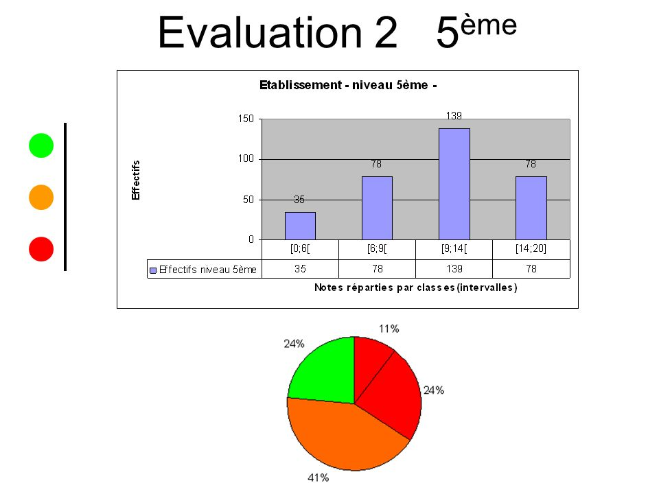 Evaluation 2 5ème