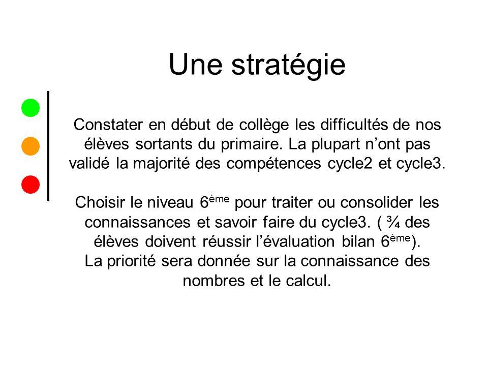 Une stratégie Constater en début de collège les difficultés de nos élèves sortants du primaire.
