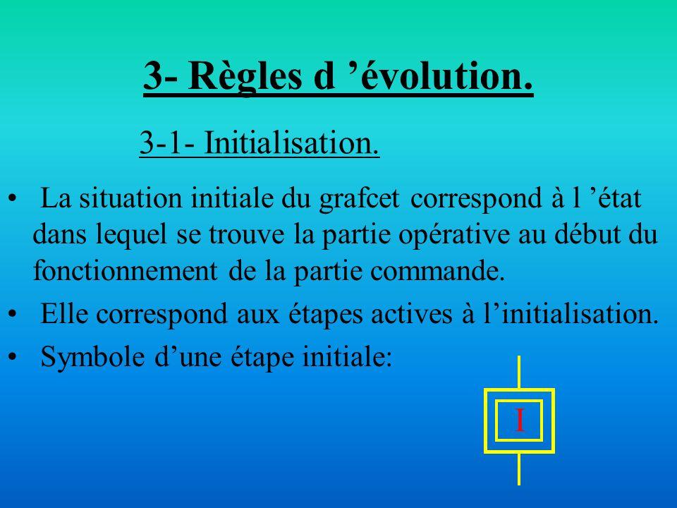 3- Règles d 'évolution. 3-1- Initialisation. I