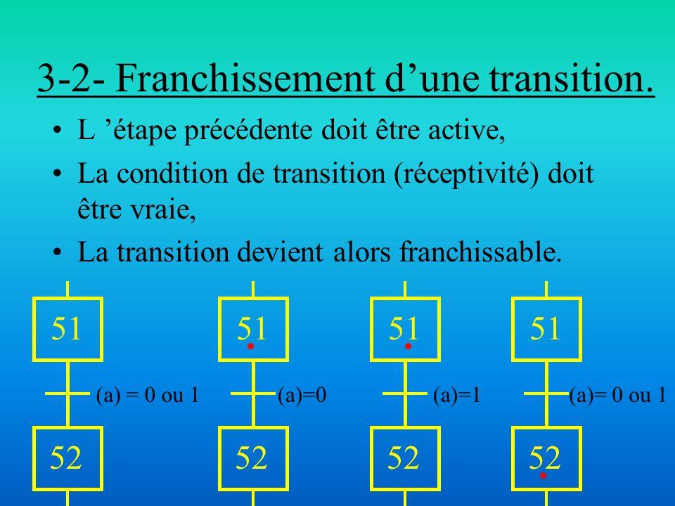 3-2- Franchissement d'une transition.