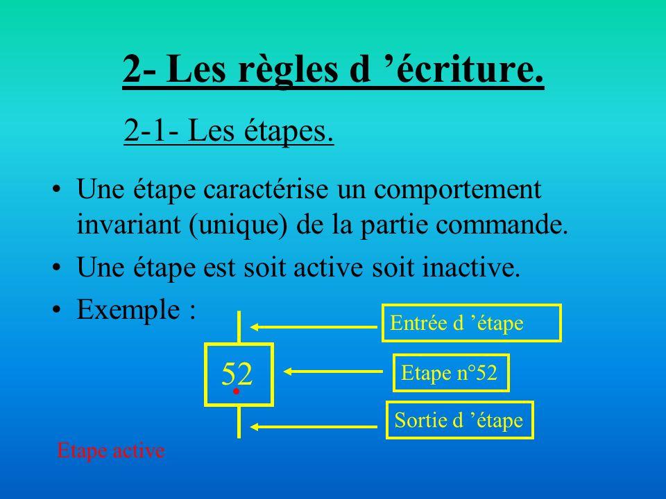 2- Les règles d 'écriture.