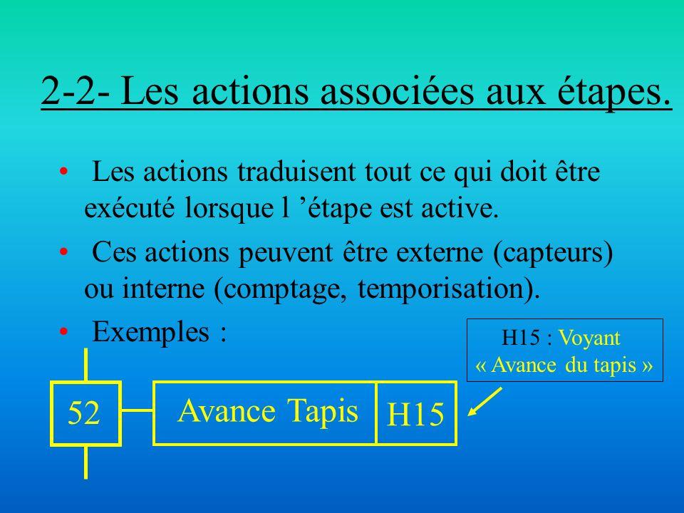 2-2- Les actions associées aux étapes.