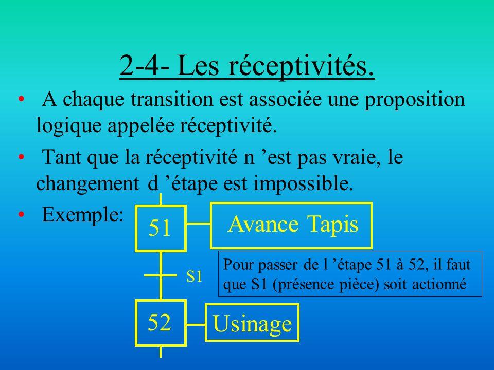 2-4- Les réceptivités. Avance Tapis 51 52 Usinage
