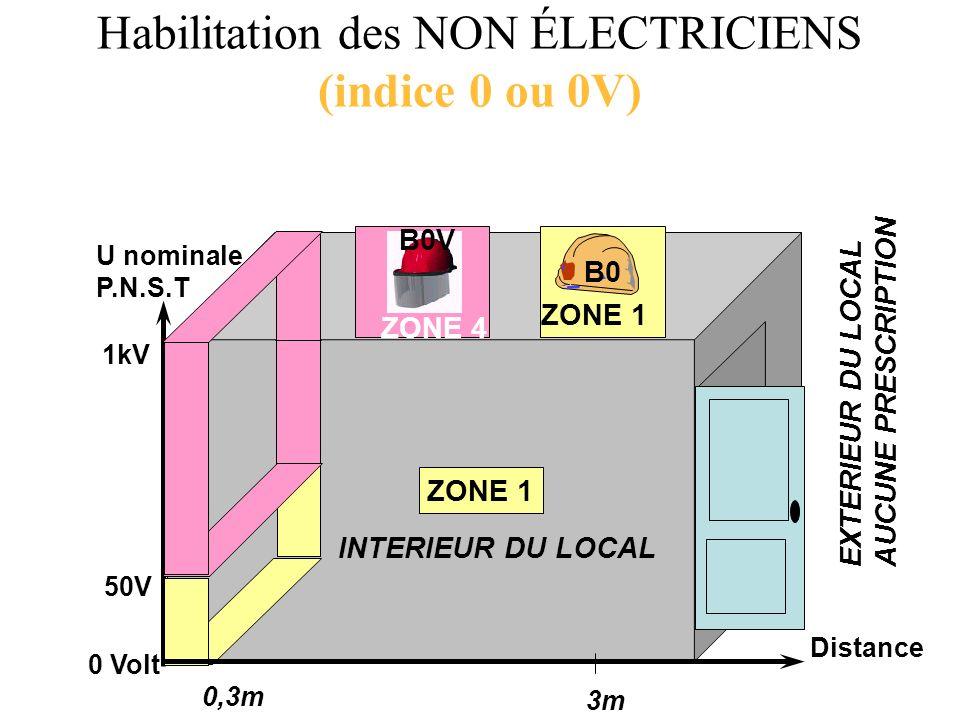 Habilitation des NON ÉLECTRICIENS (indice 0 ou 0V)