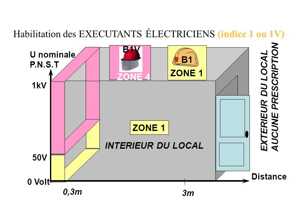 Habilitation des EXECUTANTS ÉLECTRICIENS (indice 1 ou 1V)