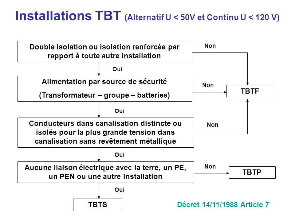 Installations TBT (Alternatif U < 50V et Continu U < 120 V)