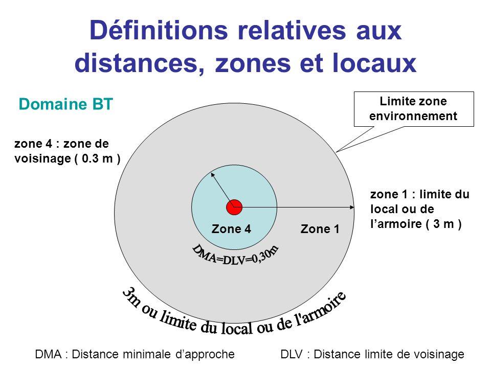 Définitions relatives aux distances, zones et locaux