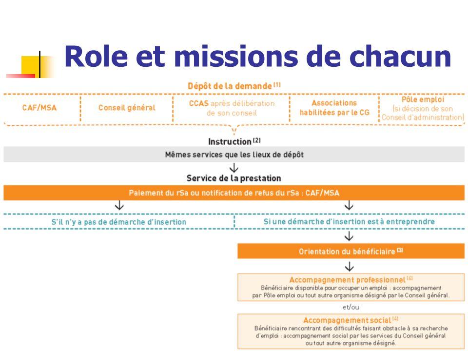 Role et missions de chacun
