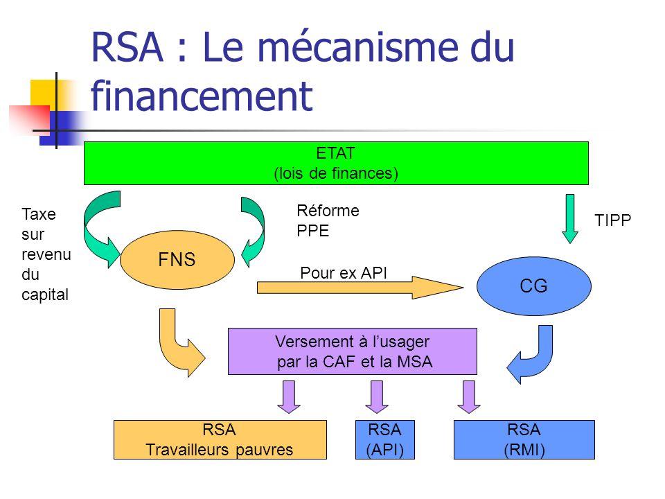 RSA : Le mécanisme du financement