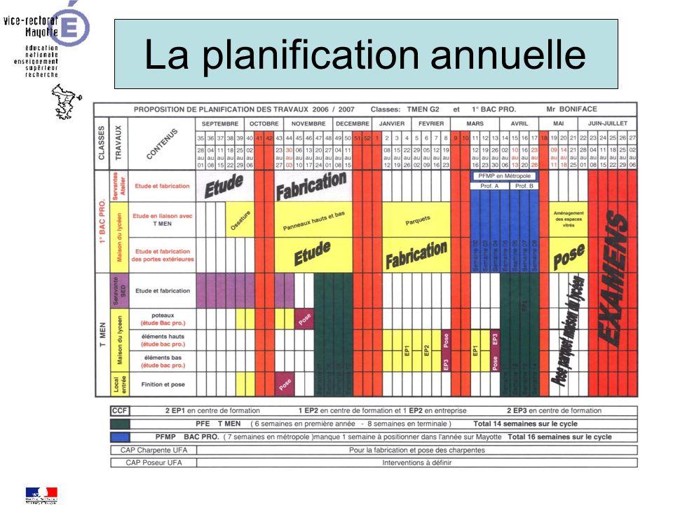 La planification annuelle