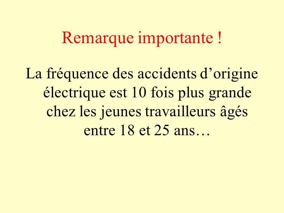Remarque importante !La fréquence des accidents d'origine électrique est 10 fois plus grande chez les jeunes travailleurs âgés entre 18 et 25 ans…