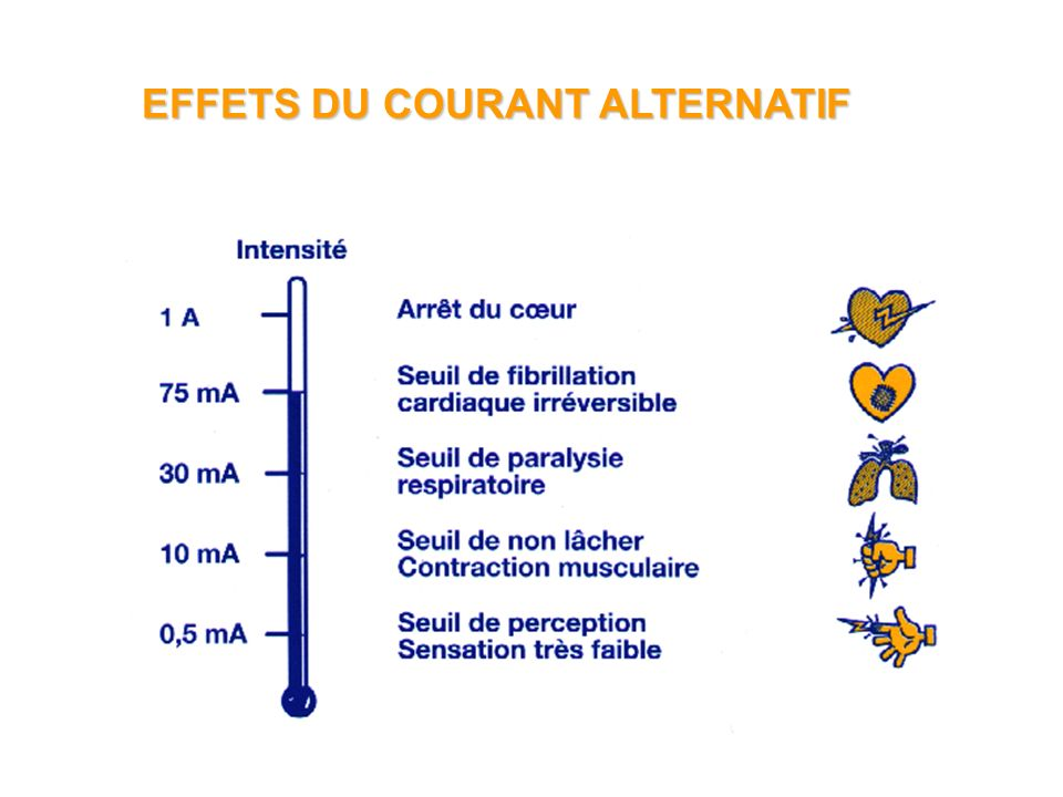 EFFETS DU COURANT ALTERNATIF