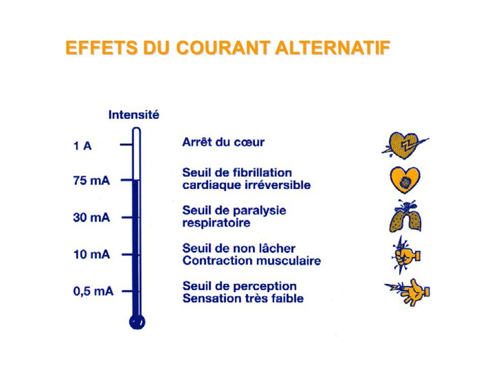 EFFETS DU COURANT ALTERNATIF
