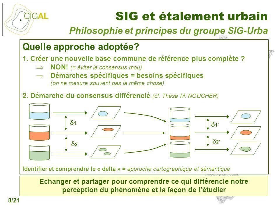 Philosophie et principes du groupe SIG-Urba