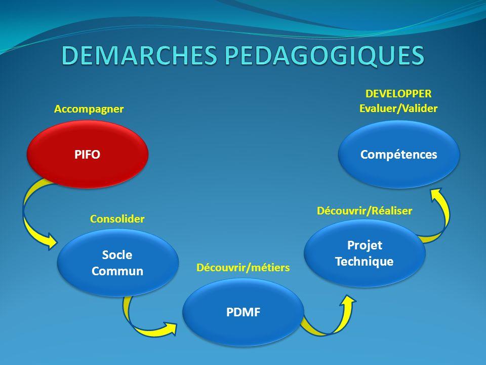 DEMARCHES PEDAGOGIQUES DEVELOPPER Evaluer/Valider