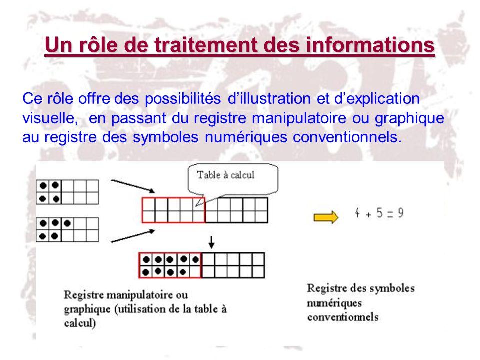 Un rôle de traitement des informations