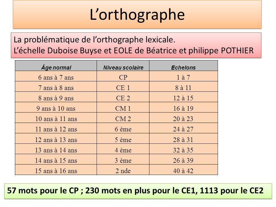 L'orthographe La problématique de l'orthographe lexicale.