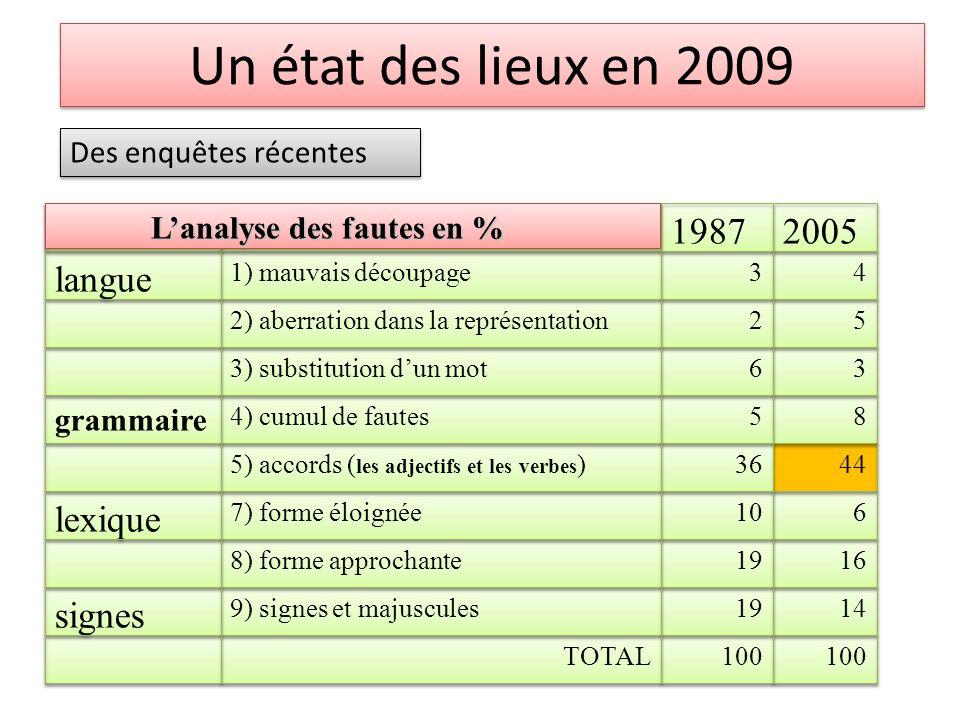 Un état des lieux en 2009 signes lexique langue 2005 1987