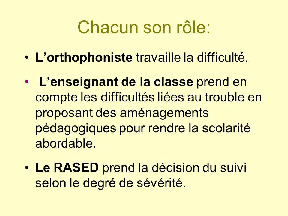 Chacun son rôle: L'orthophoniste travaille la difficulté.