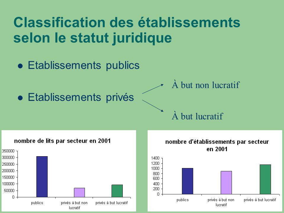 Classification des établissements selon le statut juridique