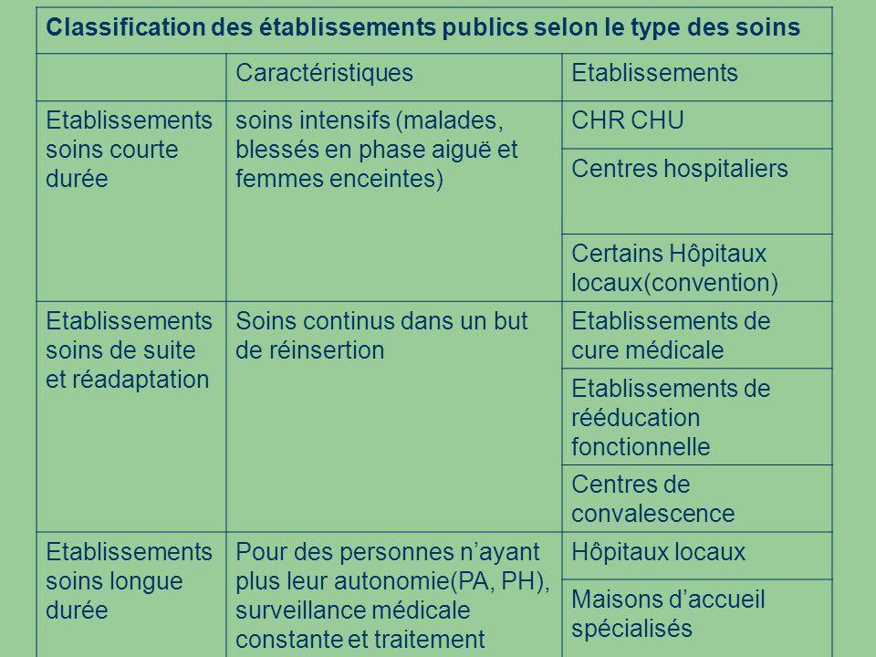 Classification des établissements publics selon le type des soins