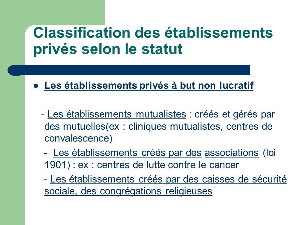 Classification des établissements privés selon le statut