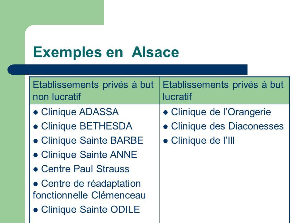 Exemples en Alsace Etablissements privés à but non lucratif