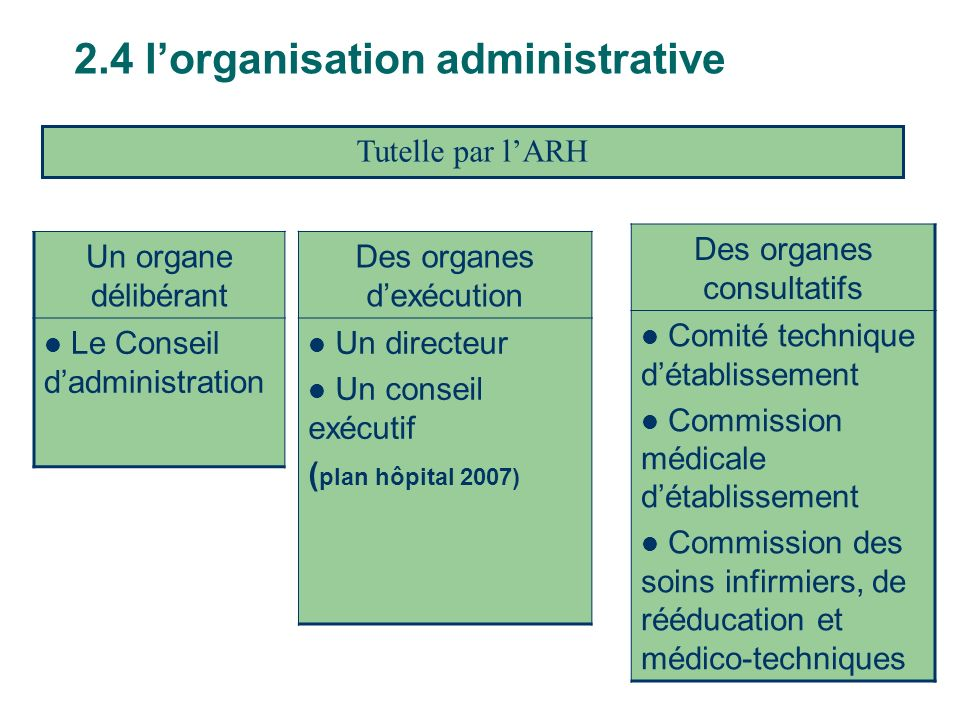 2.4 l'organisation administrative