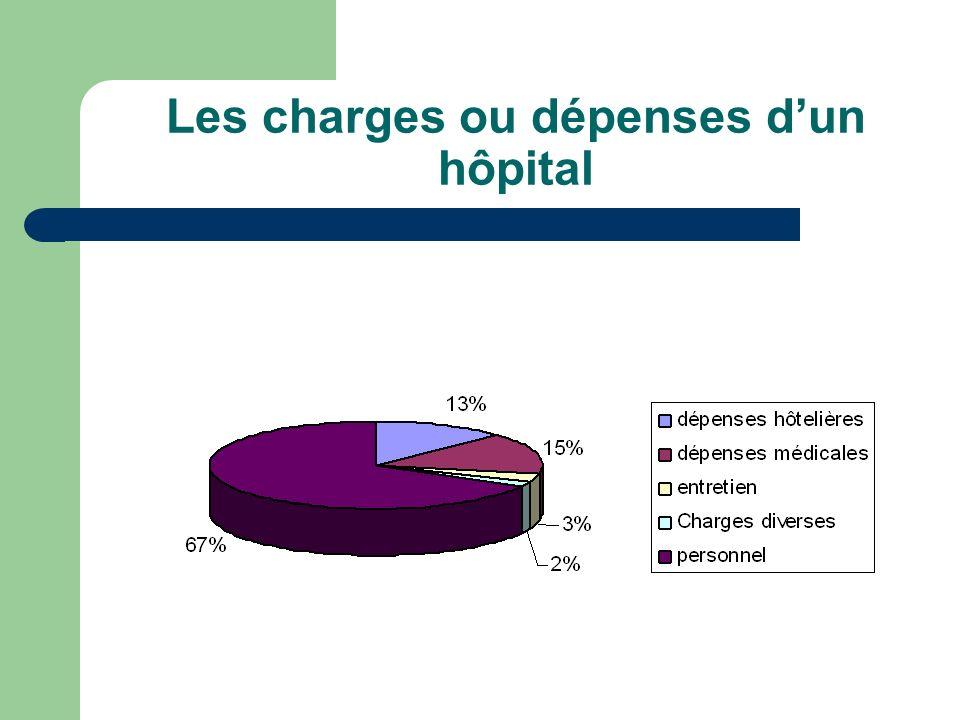 Les charges ou dépenses d'un hôpital