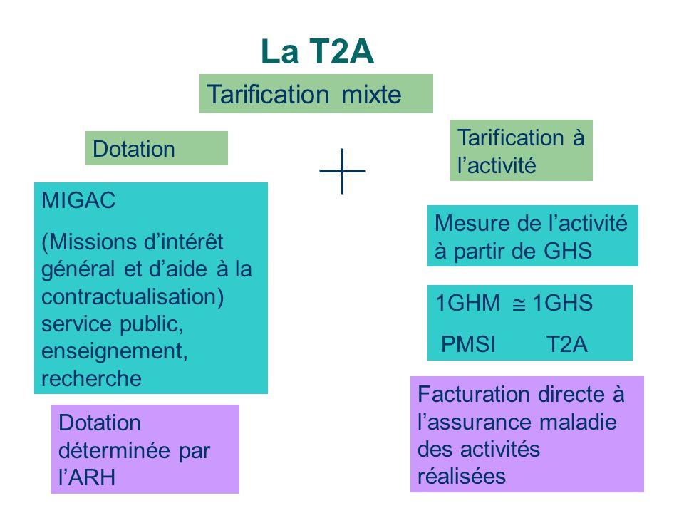 La T2A Tarification mixte Tarification à l'activité Dotation MIGAC